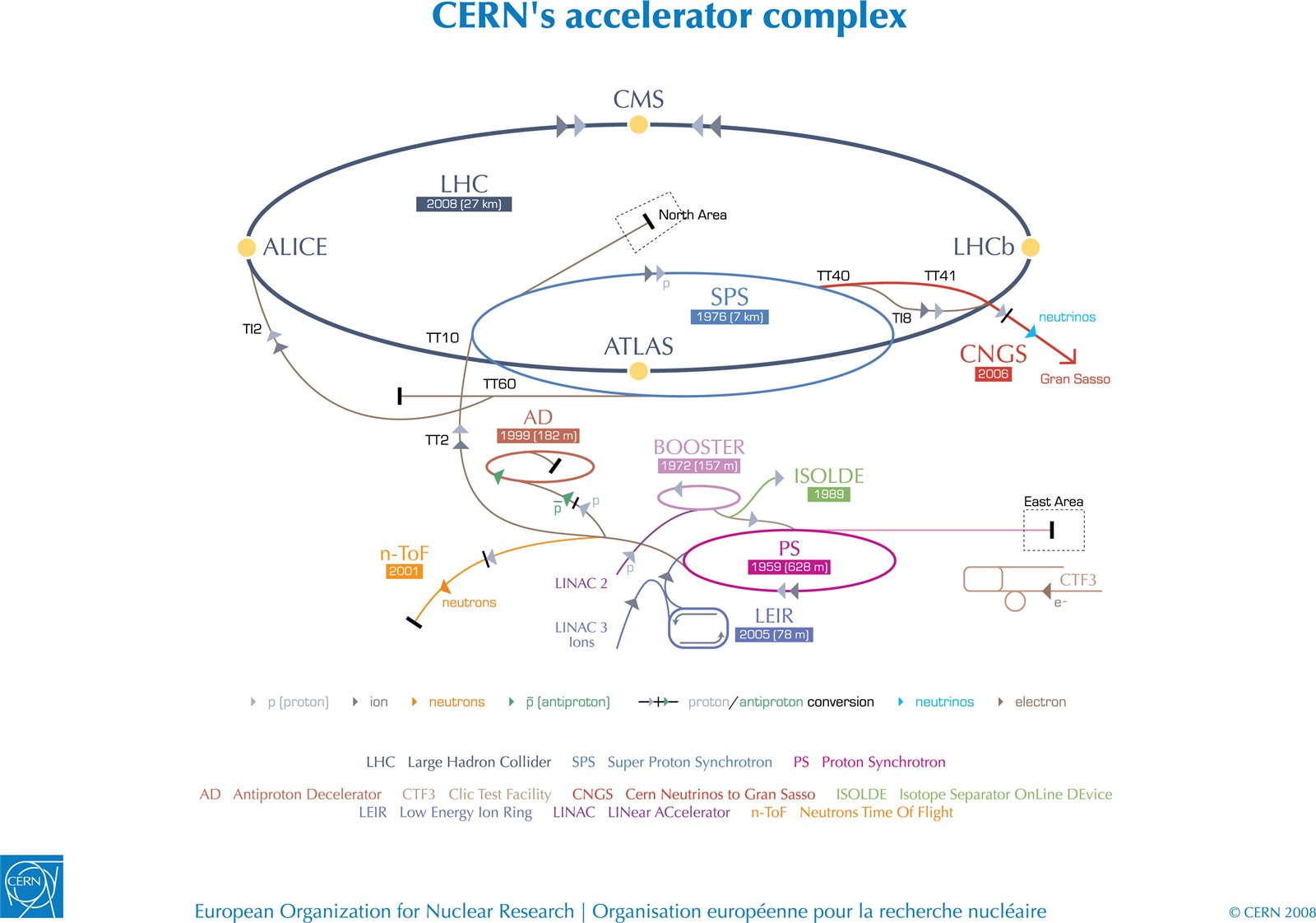 Accelerators For Society Nuclear Power Plant Simple Diagram Cern Acc Complex